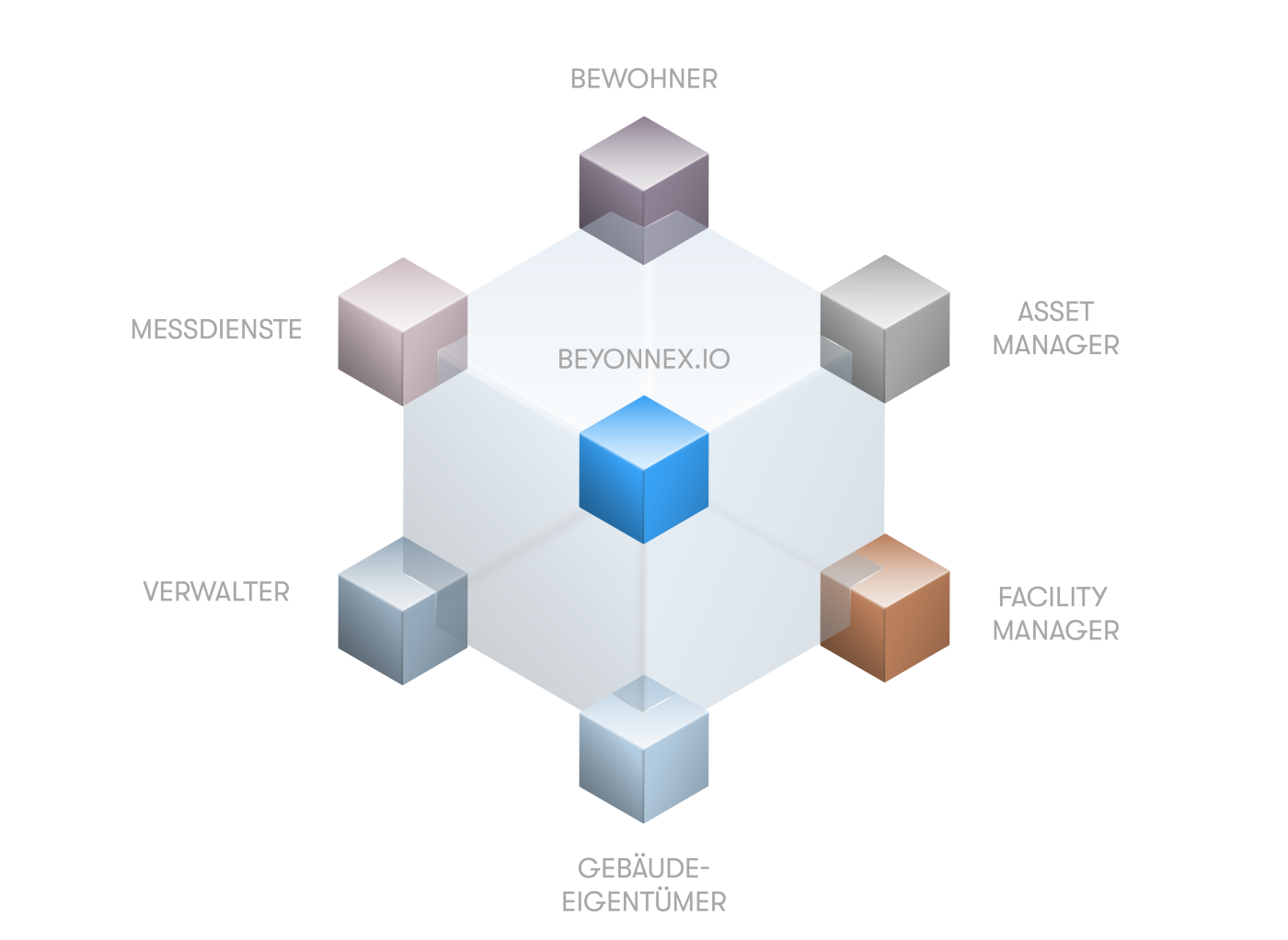 plattformtechnologie